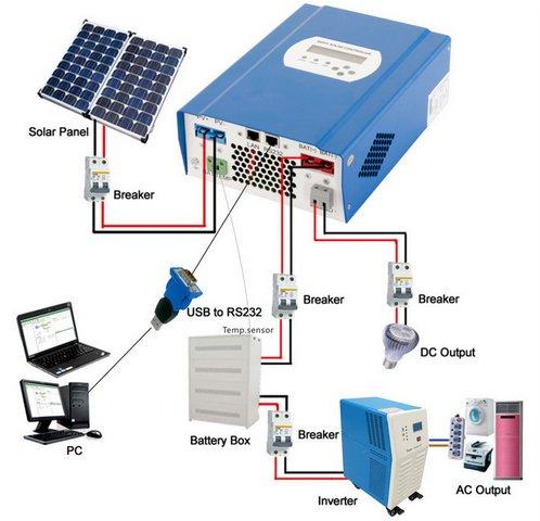 Hệ thống pin năng lượng mặt trời hòa lưới 1000W