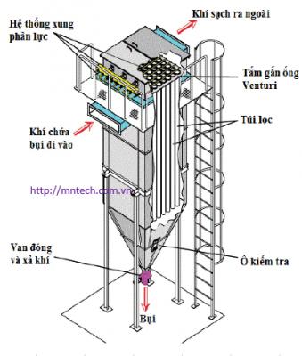 Hệ thống lọc bụi nhà máy